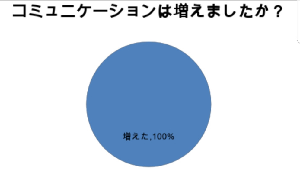 レシピコンテストアンケート結果!